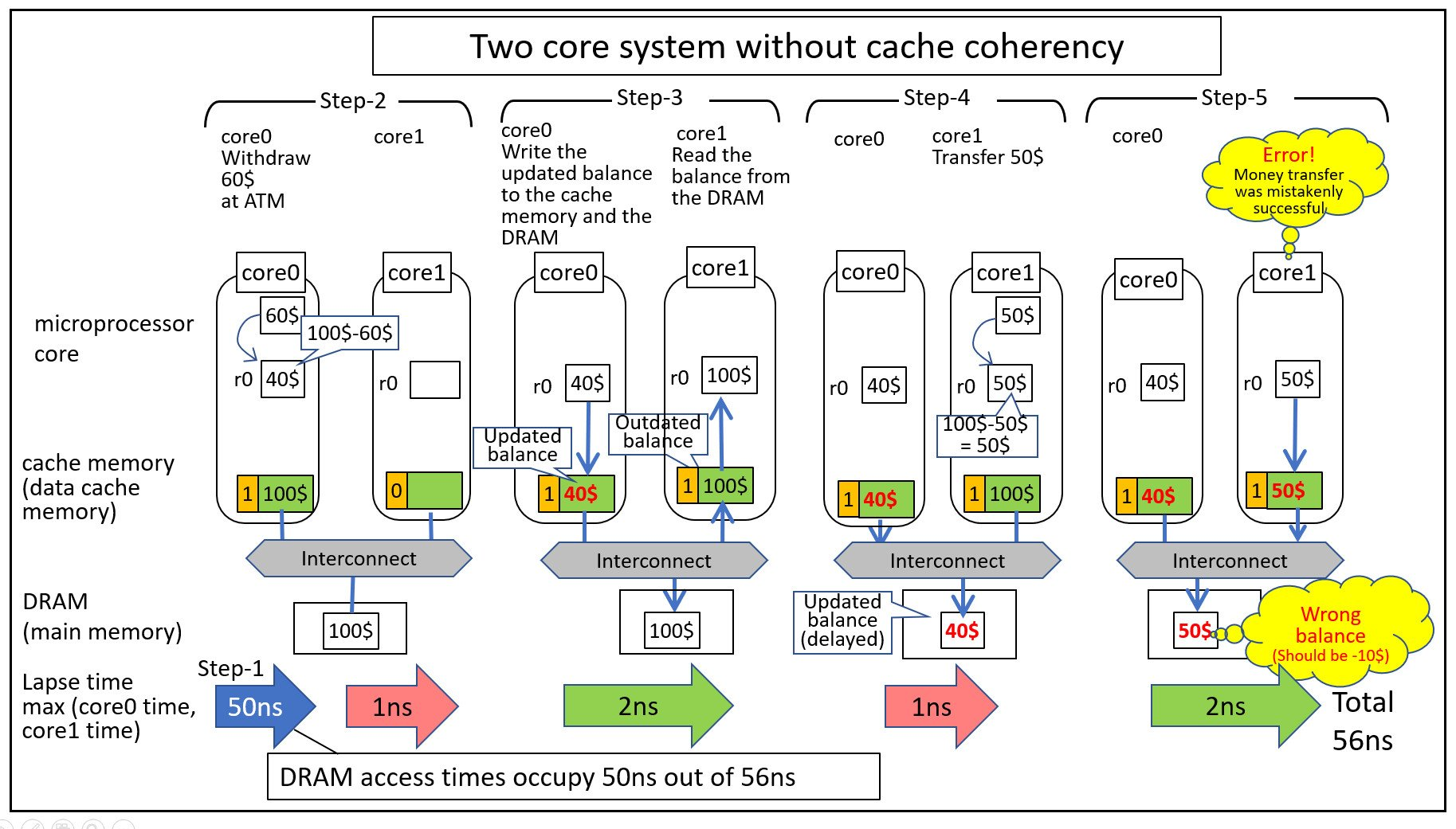 A diagram showing each step of the banking problem by both the microprocessor and the cache memory. It also shows the time lapse for each step.