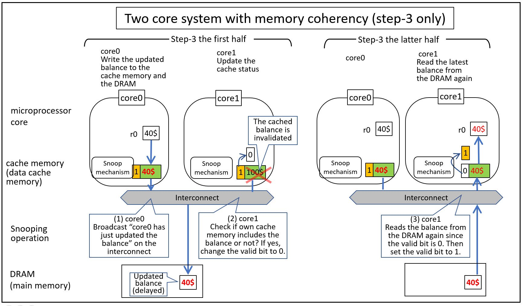 A diagram showing step 3 of the banking example for a two-core system with cache coherency.