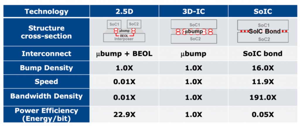 A table showing the comparisons of various IC technologies for a wide range of categories.
