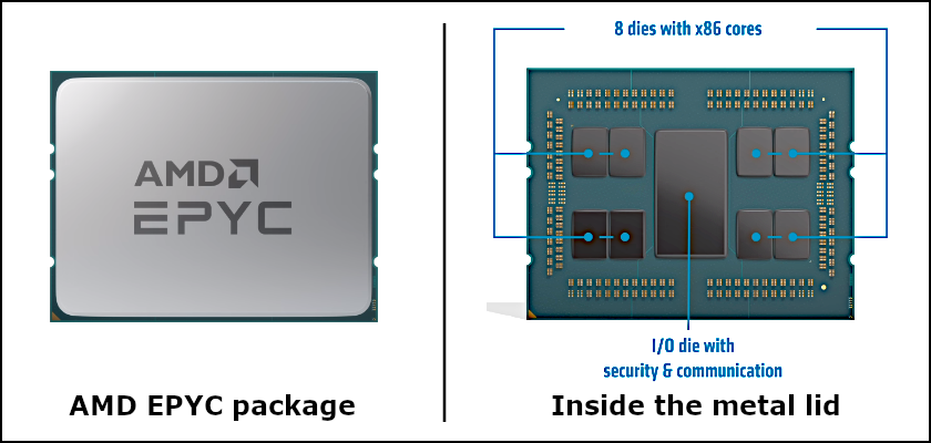 A display showing the AMD EPYC microprocessor and its inner architecture on the right.