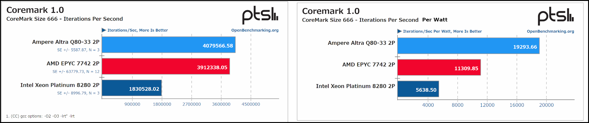 A graphical representation showing the performance for 3 separate processors using the Coremark 1.0 benchmark test.