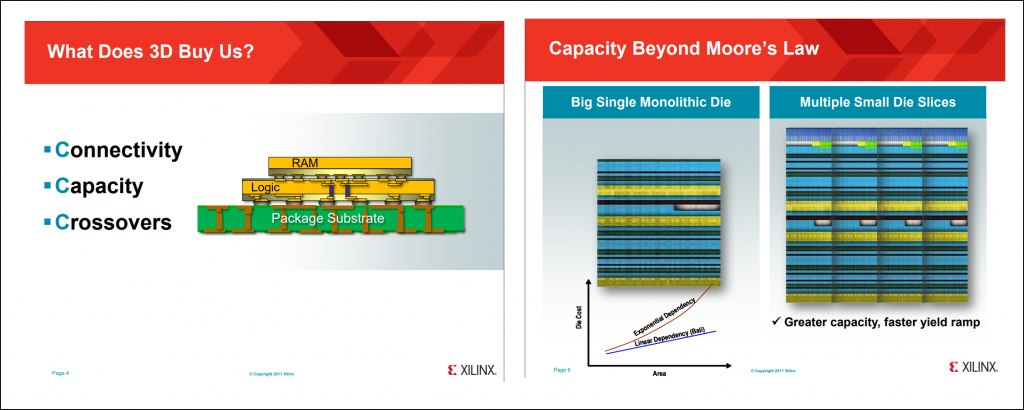 A listing of the advantages of using 3D-IC technology and how it can increase capacity beyond what is predicted by Moore's Law.