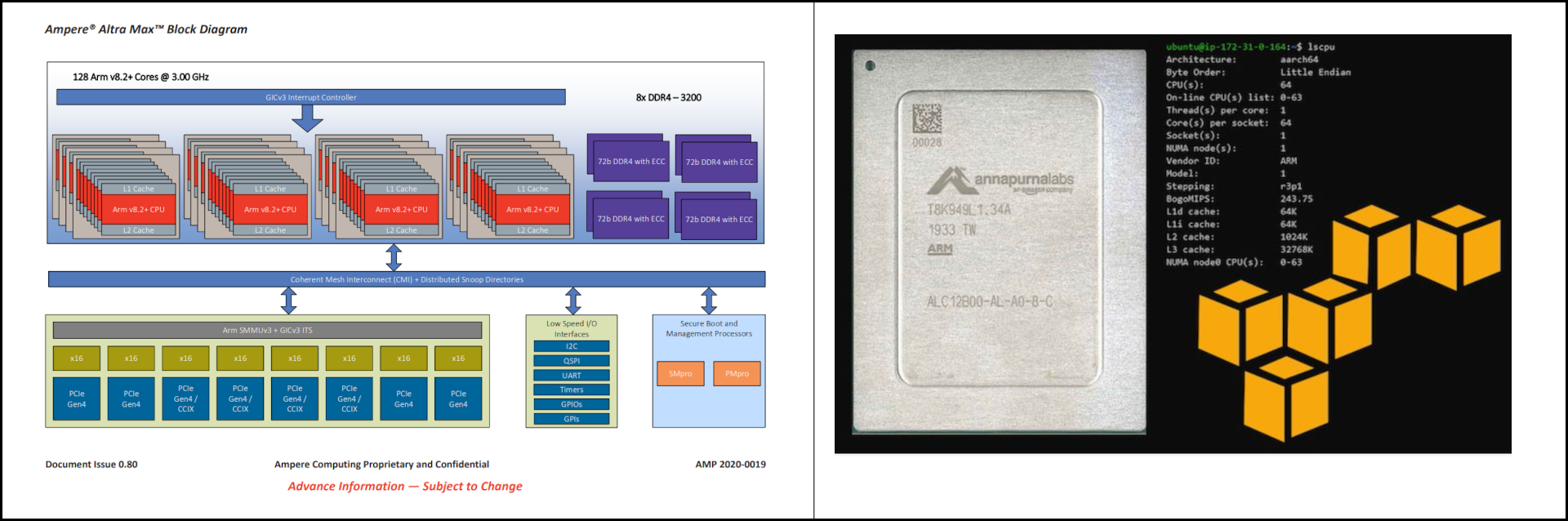 Block Diagram and CPU ID information for the Ampere Atra microprocessor.