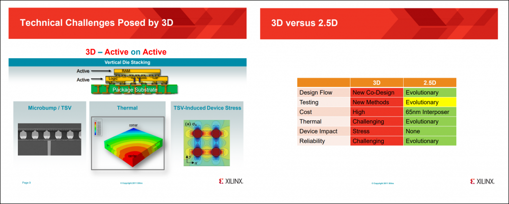 Picture representations for the technical challenges posed by 3D processes and a comparison of 3D and 2.5D technology in table format.