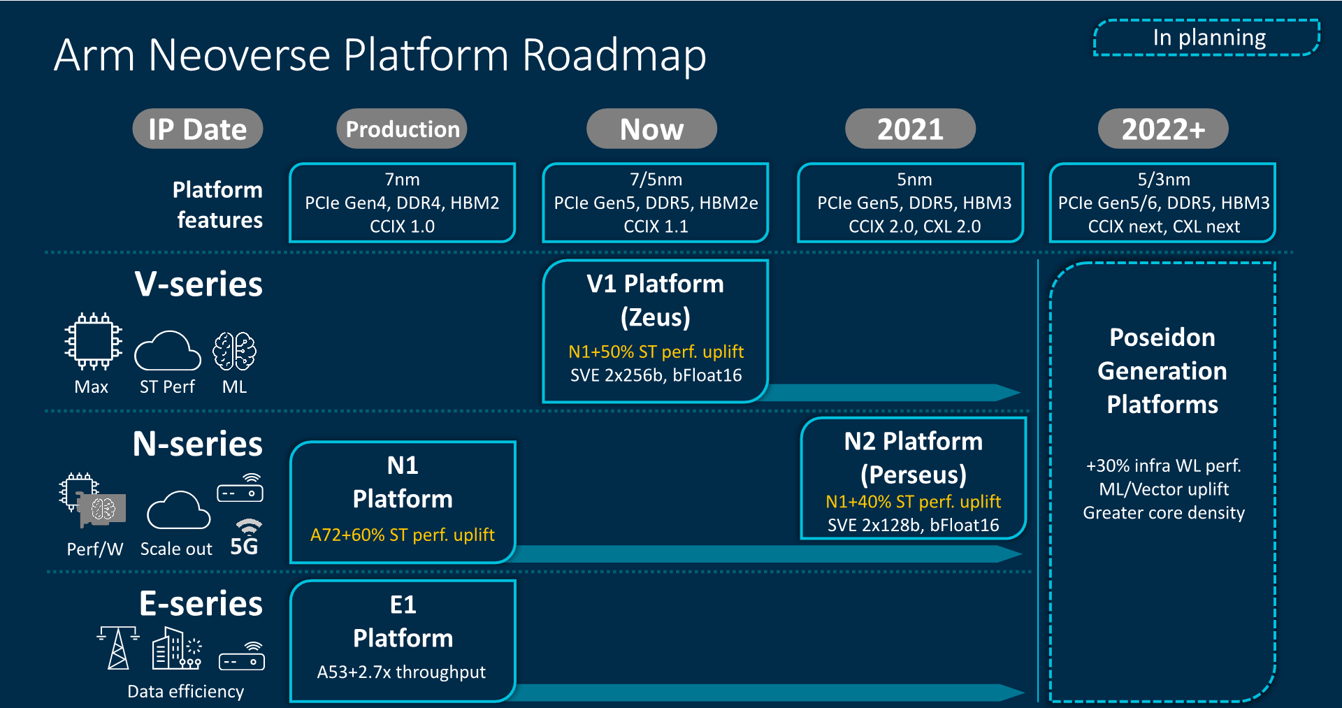 A roadmap diagram showing the past, present, and future intentions for the Neoverse platform.