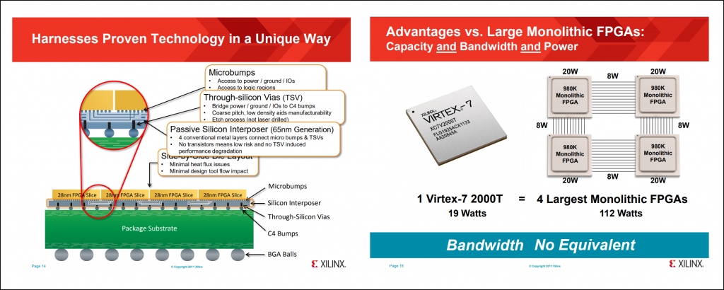 On the left, there is a diagram showing the different components of 2.5D-IC technology. On the right, is a comparison between monolithic FPGAs and the Virtex-7 2000T.
