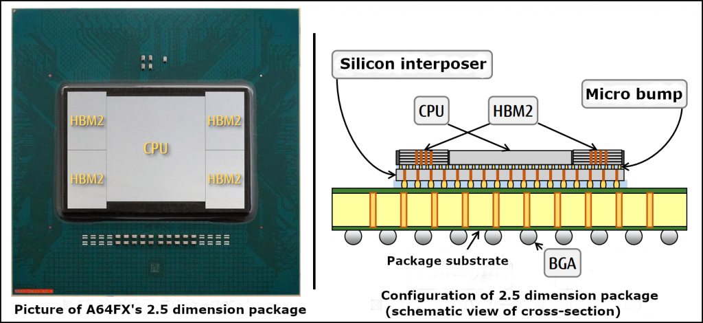 The elft shows a picture of the A64FX's 2.5D dimension package and the right image shows the configuration of a 2.5D package.