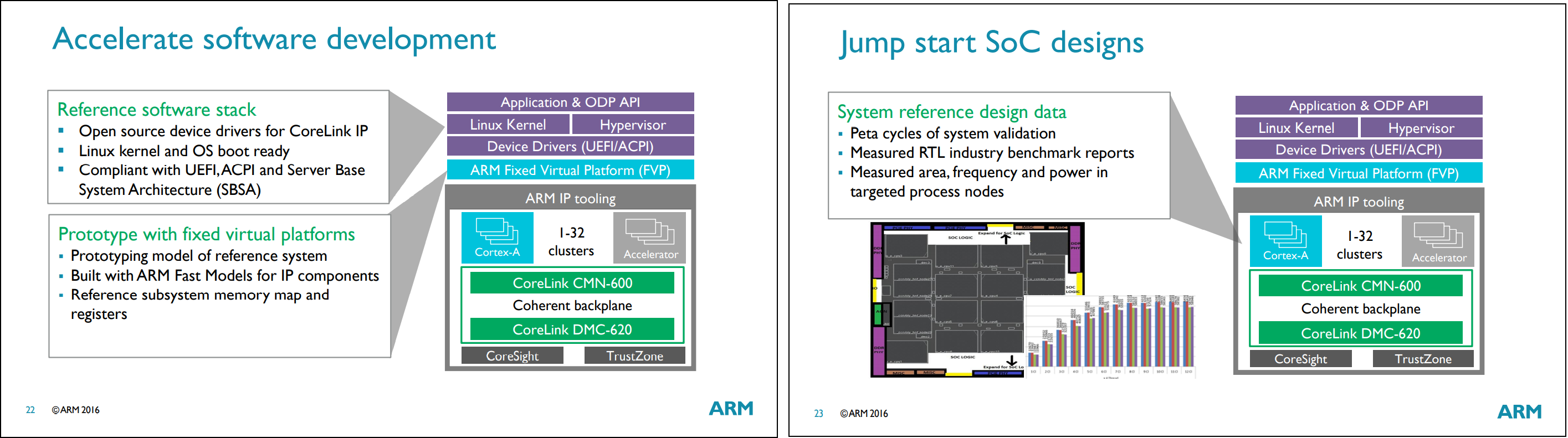 A visual layout of the software and hardware for the Neoverse platform with explanations for each.