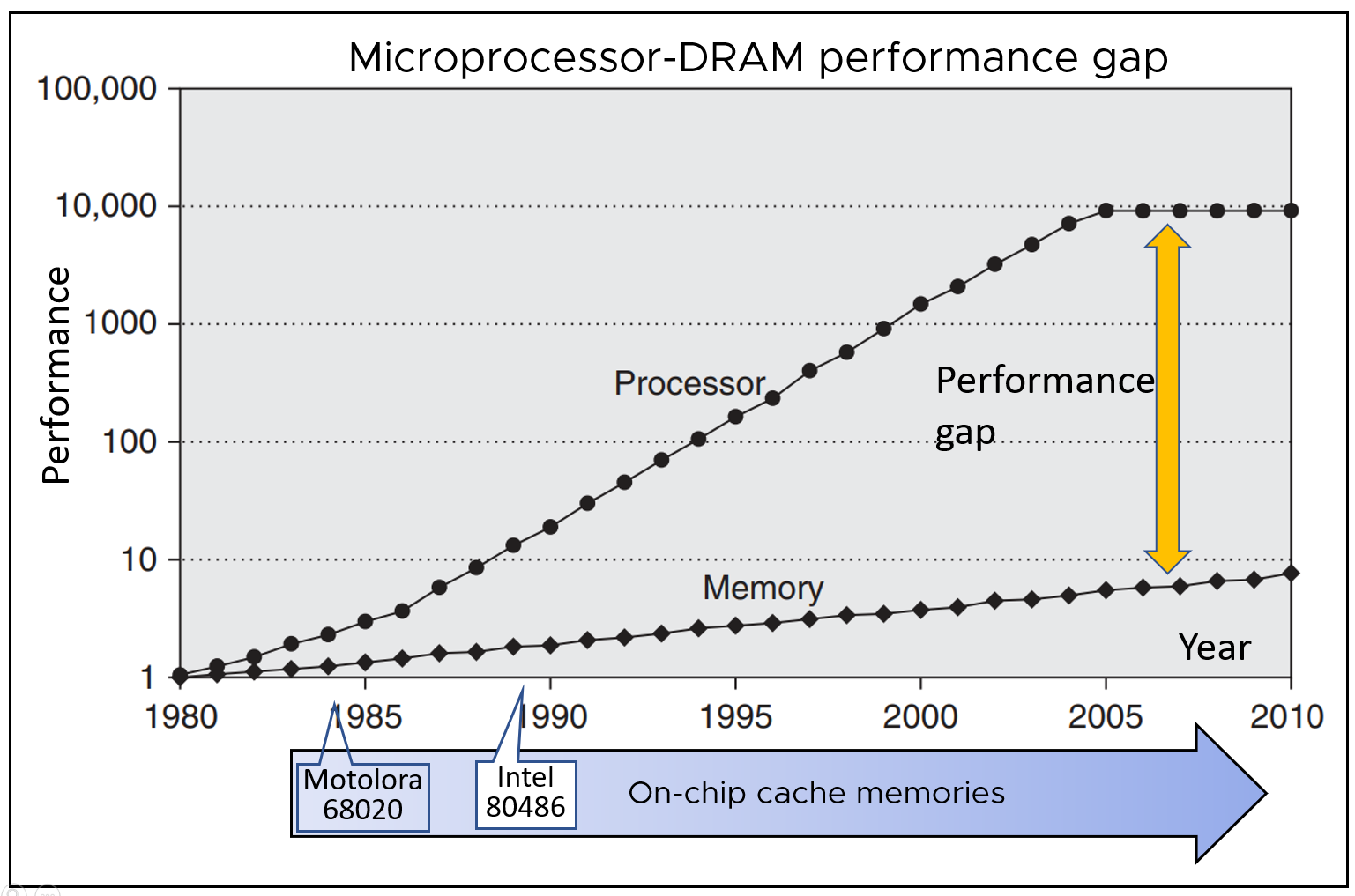 A graphical representation of the performance gap between DRAM and processors over time from 1980 until 2010.
