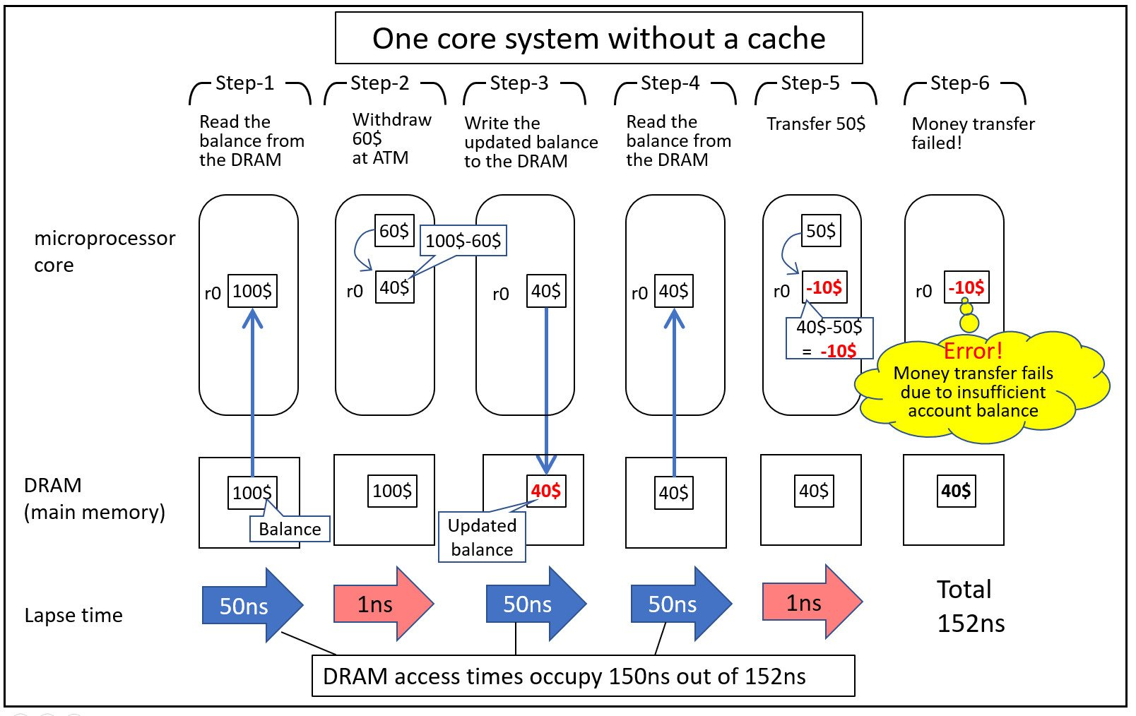 A visual diagram of how the banking example works for a one core system without a cache along with the time lapse for each process.